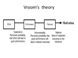 hypothetical-case-study-on-vrooms-expectancy-theory-2-638